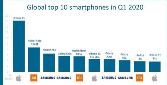 界读丨全球十大热销手机排名出炉!苹果、三星、Redmi夺得前三