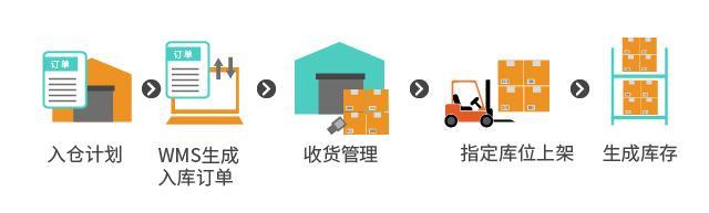 货代行业WMS仓储管理解决方案