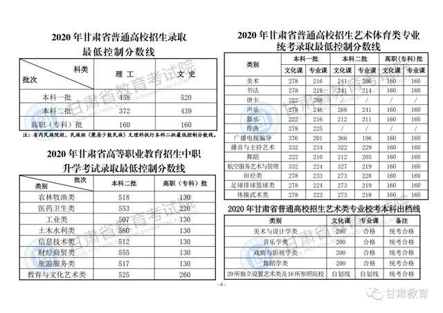 甘肃2020年高考分数线:一本理458分,文520分