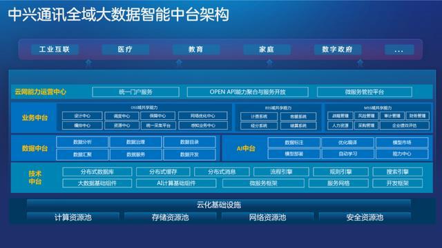 中兴通讯5G SOC服务:5G智能运营转型助推器