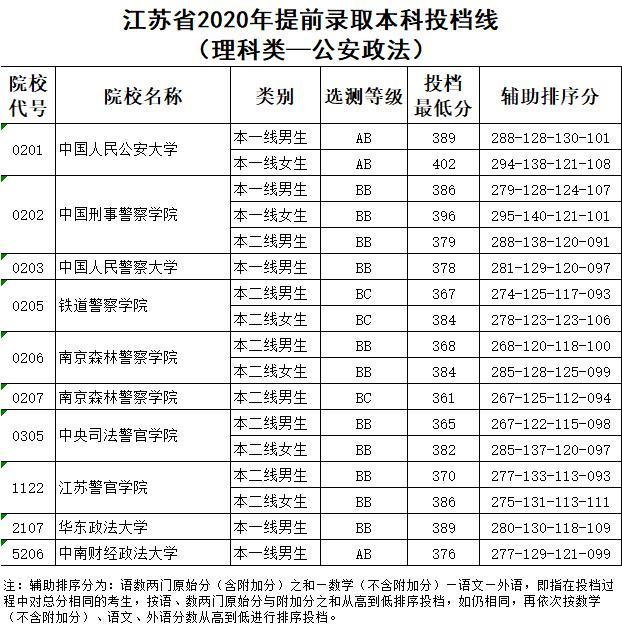 2020年江苏高招提前批次本科投档线出炉!