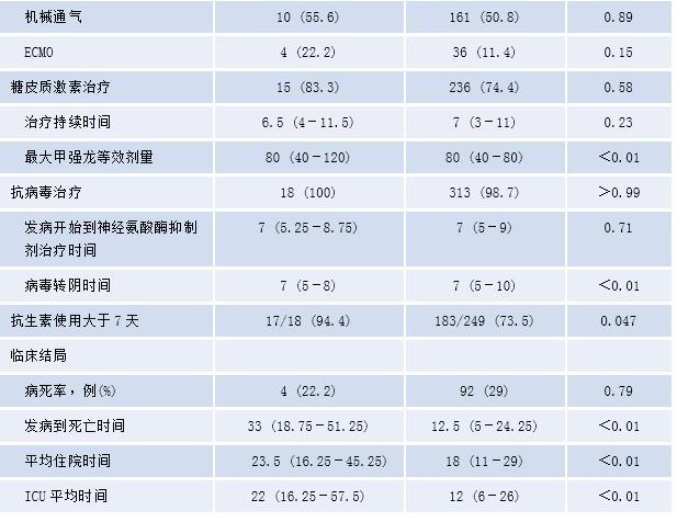 国际传染病学期刊J Infect Dis刊发:李兰娟院士团队高海女和邹鹏飞揭示H7N9禽流感患者侵袭性肺曲霉病临床特征及危险因素