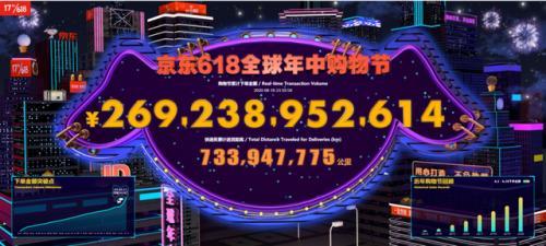 京东618累计下单金额超2692亿元 企业市场井喷彰显中国经济强大韧性