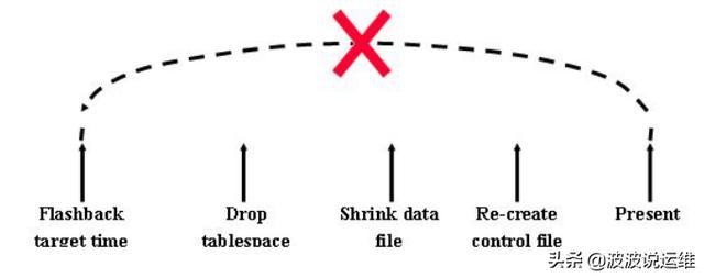如何把数据文件恢复到数据库