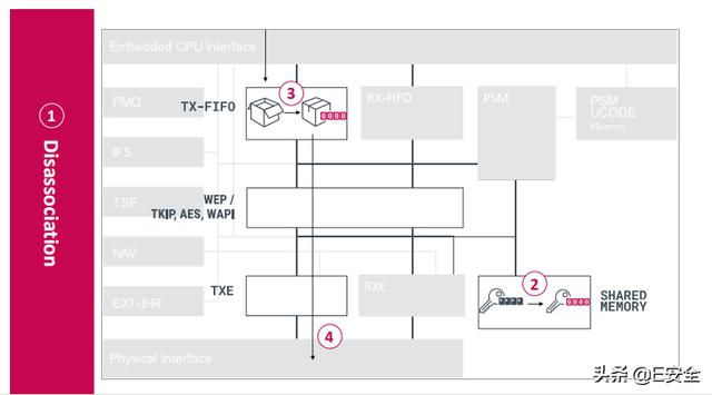 RSAC热点:WiFi芯片出现Kr00k漏洞