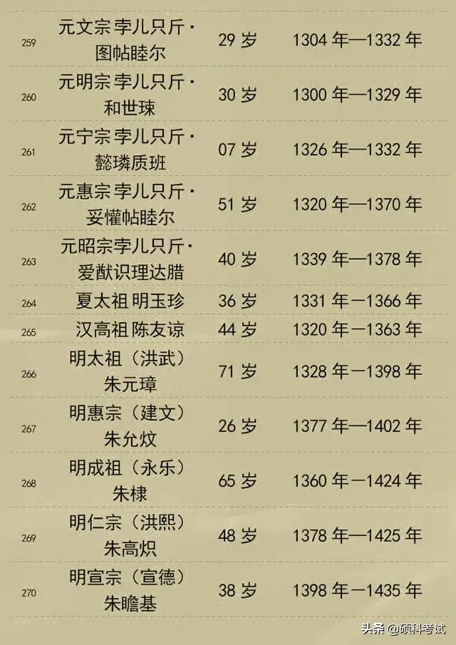 古时候候全世界史,中新历北魏朝皇帝名字和年龄 个人收藏好!
