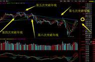 股票漲停價附近反復