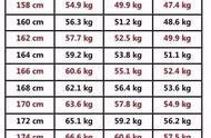 女明星体重比个个吓人,李沁最胖时候九十斤,正常人体重多少合适