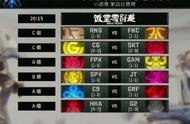 LOL S9小组赛第四日首发名单:RNG、FNC恩怨对决!你支持哪个队伍