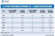 上半年国内平板出货量为561万台,苹果占据四成多份额