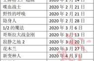 迪士尼制作2020年电影清单