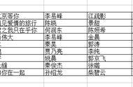 江苏东方湖南北京四大卫视2019年电视剧片单来袭,有你喜欢的吗