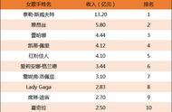 """2019乐坛女歌手收入排行榜丨盘点一下今年女歌手们的""""硕果"""""""