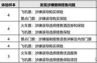 北京消协:途牛、驴妈妈等在线旅游平台涉嫌捆绑搭售