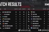 PGC全球总决赛:4AM战队单局15杀吃鸡,拿下25分,半决赛首鸡!
