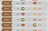 小组赛第七日预测,SKT提前锁定出线名额,RNG全胜并二次复仇SKT