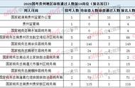 2020国考报名数据:贵州首日报名人数3891 最热职位竞争比11:1