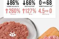 人造肉正式开售,你敢吃吗?