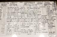 清华学生的作业、笔记、计划被展览,这样学习,想不当学霸都难