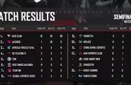 PGC全球总决赛半决赛D3R6,FaZe18杀吃鸡,惊天大逆转