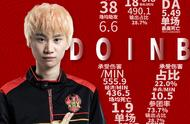 LOL-LPL:Doinb荣获常规赛MVP!Rookie未能晋级前三!