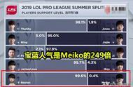 IG宝蓝回归人气恐怖!Meiko拿MVP却不及百分之一,赛后回应太圈粉