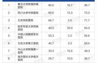 最新!中国医院专科排行榜!