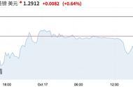 脱欧协议达成,英镑、欧元对美元汇率双双升值,欧美股市大涨