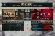 RNG输了再度不敌SKT 英雄联盟s9比赛SKT小组第一出线