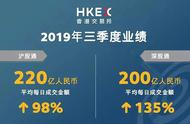 港交所前三季度净利润同比微跌1%,沪深港通收入创同期新高