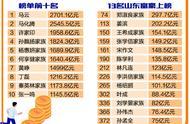 2019年福布斯中國富豪榜發布 13位山東