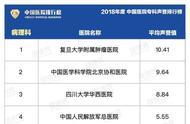 2018年中国医院专科声誉排行榜发布,山东这些专科上榜