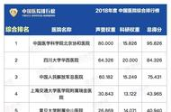 2018年度中国医院排行榜 值得收藏