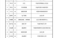 2019年中科院院士增选结果揭晓 64人完整版名单