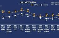 我国南方将迎罕见温暖天气:上海下周冲刺20℃,近60年同期气象纪录或打破