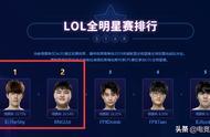 LOL全明星出演名单确认,uzi却因为一个操作被喷!凭什么拉票