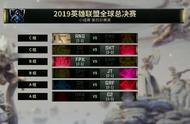 英雄联盟S9小组赛赛程过半:SKT/G2目前3场全胜