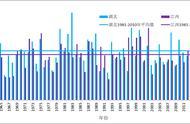 未来10天,安徽南部、江西北部等地旱情持续