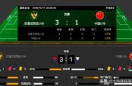 中国U19国青队1-3不敌印尼,射门数只有印尼三分之一