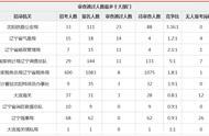 2020国考辽宁报名人数统计:73人过审 最热竞争32:1(截止16时)