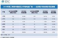 国内平板份额竞争激烈,华为投入最强平板,下半年或进逼苹果