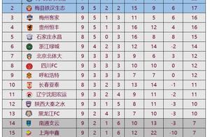 中甲最新积分榜:绿城遭遇3轮不胜,跌至第6距榜首8分!