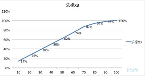 乐檬X3评测:冲击中高端市场的刺刀