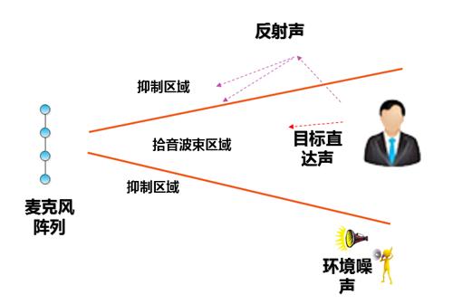 智能家居语音控制技术应用现状分析