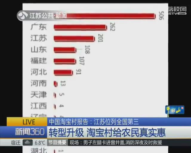 双十一邻近 江苏省20一个淘宝网村进入迎战状况
