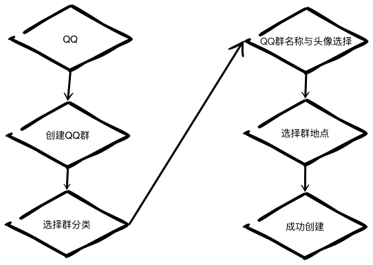 QQ群运营系列二:QQ群的运营手段实例详解