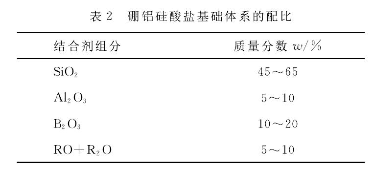 高性能CBN砂轮陶瓷结合剂研究进展