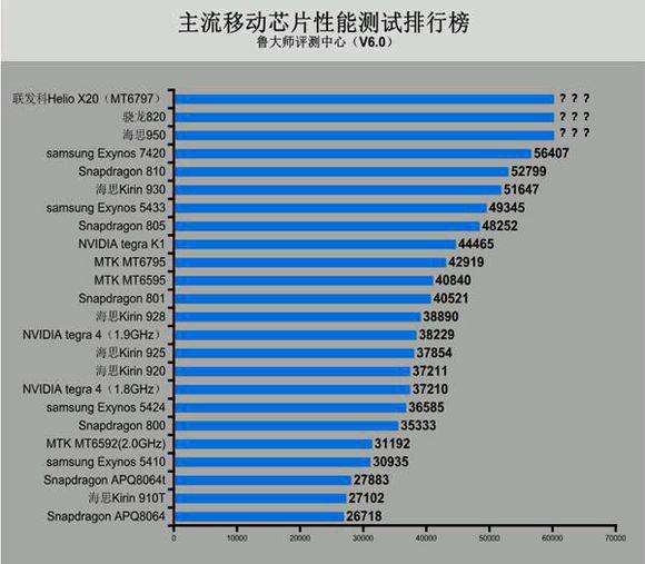 抢骁龙820还不够:乐视电视乐视2欲抢Helio X20先发