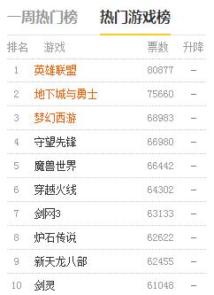 最新收集游戏排行榜前十位,LOL依然稳居第一:现在网络游戏排行榜