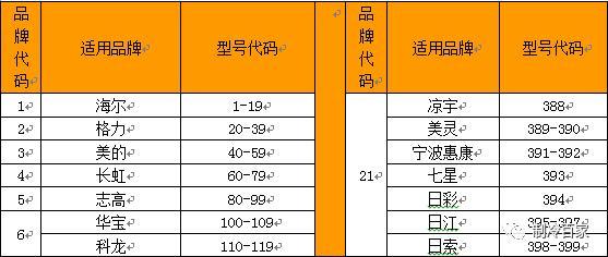 万能空调遥控器代码表一览表(空调遥控器功能介绍)